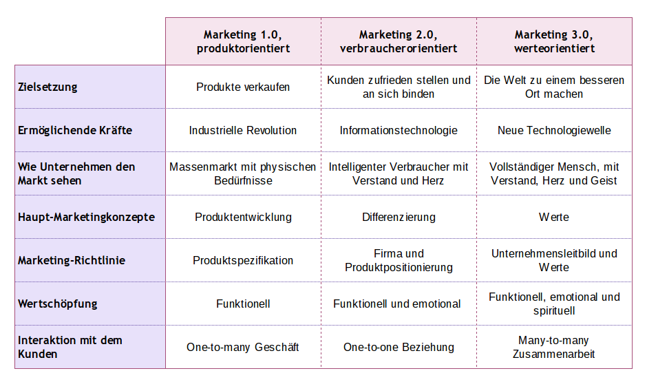 Vergleich Marketing 3.0