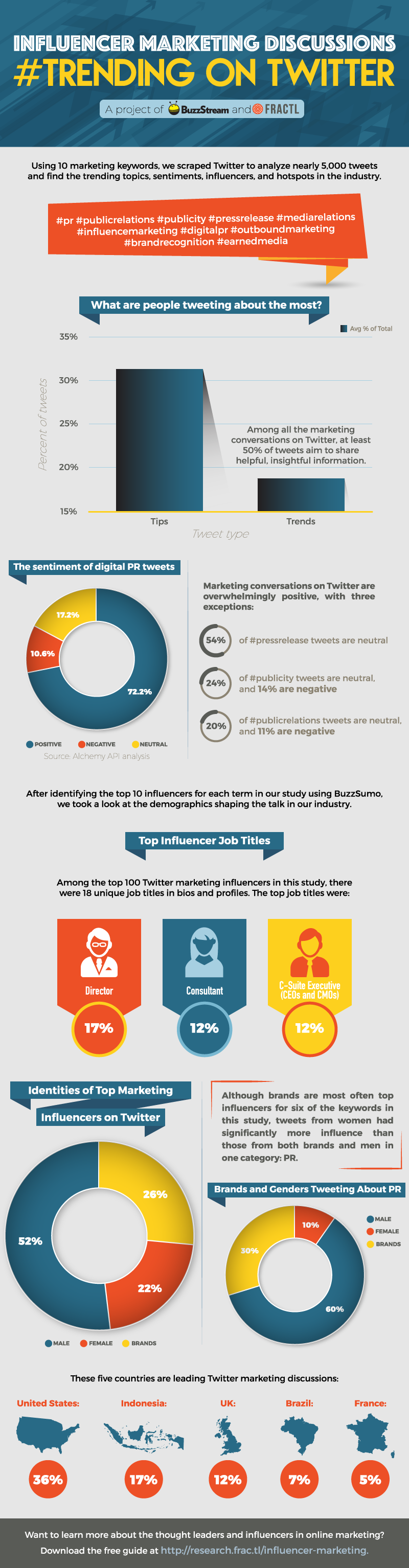 [Infografik] Top Marketing-Themen der Influencers auf Twitter