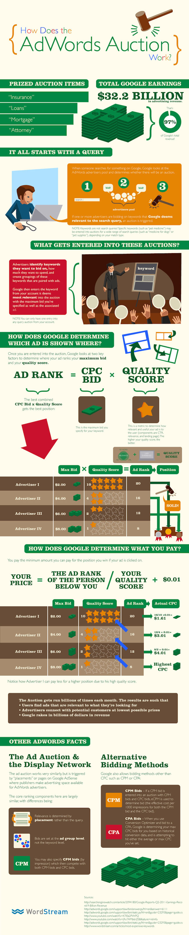 [Infografik] Wie funktioniert Google AdWords