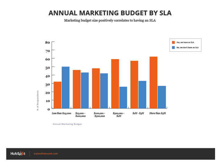 mit SLA inbound marketing budget