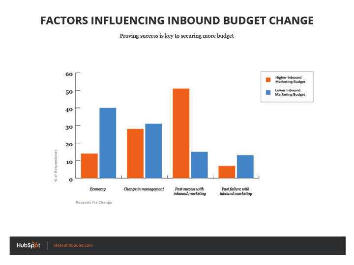 Inbound Marketing Budget Faktoren